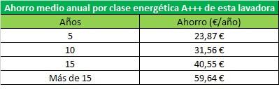 Ahorro energético Lavadora Bosch Serie 6 WAT24469ES